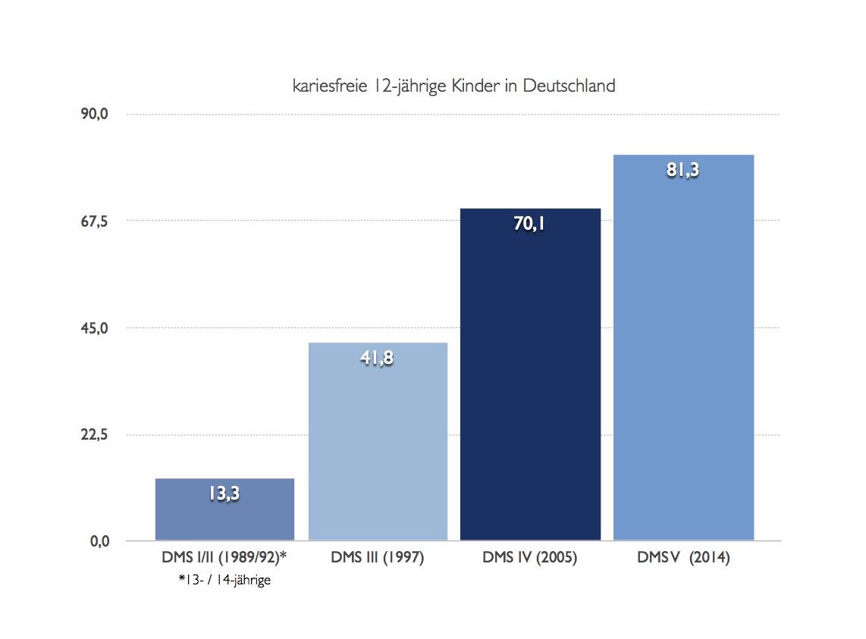Entwicklung des Prozentsatzes der 12-jährigen Kinder mit kariesfreien Gebissen in Deutschland, Ergebnis der Deutschen Mundgesundheitsstudien I bis V